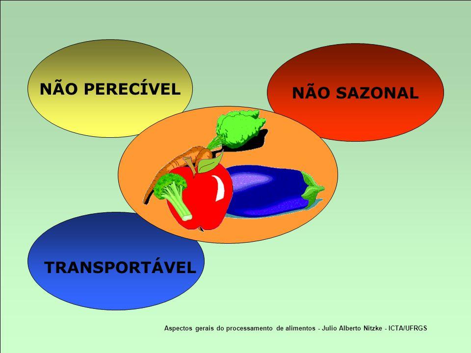 TRANSPORTÁVEL NÃO SAZONAL NÃO PERECÍVEL