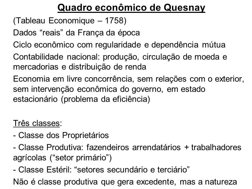Quadro econômico de Quesnay (Tableau Economique – 1758) Dados reais da França da época Ciclo econômico com regularidade e dependência mútua Contabilid
