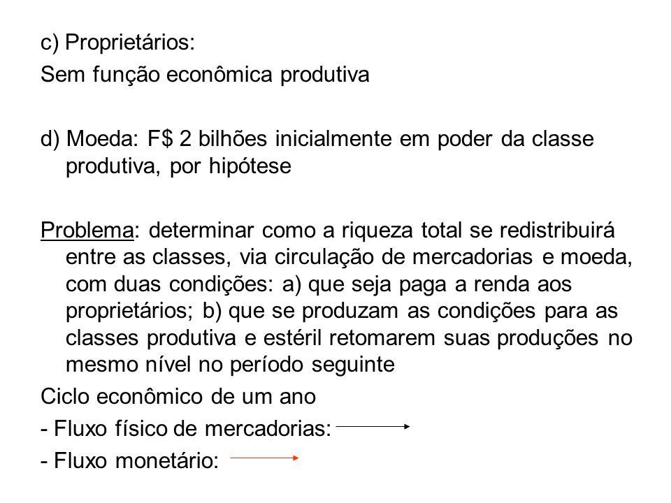 c) Proprietários: Sem função econômica produtiva d) Moeda: F$ 2 bilhões inicialmente em poder da classe produtiva, por hipótese Problema: determinar c
