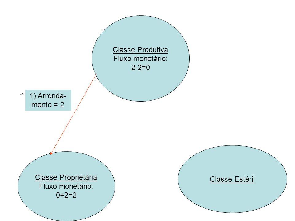 Classe Produtiva Fluxo monetário: 2-2=0 0+1=1 Classe Proprietária Fluxo monetário: 0+2=2 2-1=1 Classe Estéril 1) Arrenda- mento = 2 2) Alimentos = 1