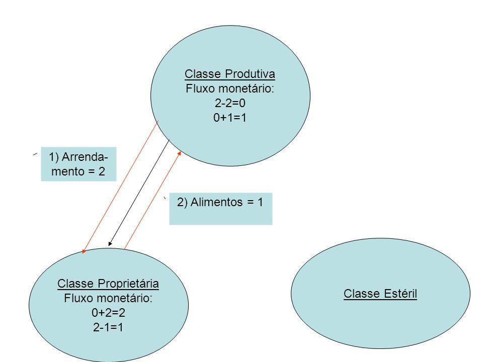 Classe Produtiva Fluxo monetário: 2-2=0 0+1=1 Classe Proprietária Fluxo monetário: 0+2=2 2-1=1 1-1=0 Classe Estéril Fluxo monetário: 0+1=1 1) Arrenda- mento = 2 2) Alimentos = 1 3) Manufaturas = 1
