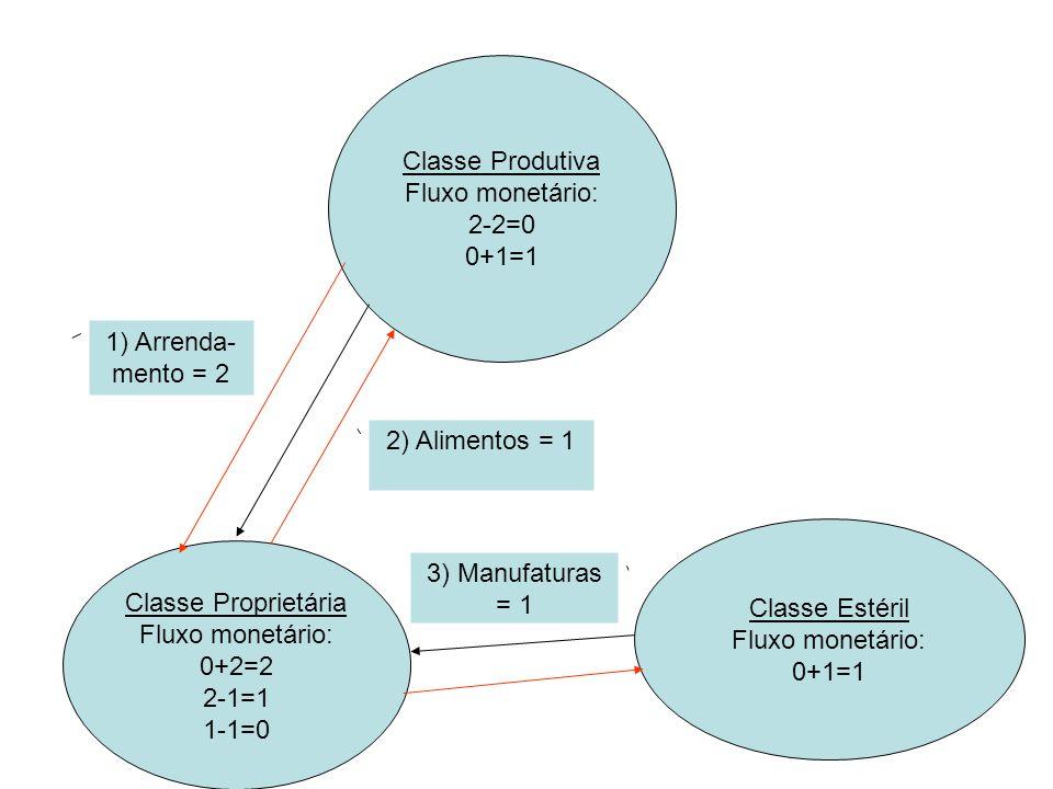 Classe Produtiva Fluxo monetário: 2-2=0 0+1=1 1+1=2 Classe Proprietária Fluxo monetário: 0+2=2 2-1=1 1-1=0 Classe Estéril Fluxo monetário: 0+1=1 1-1=0 1) Arrenda- mento = 2 2) Alimentos = 1 3) Manufaturas = 1 4) Alimen tos = 1