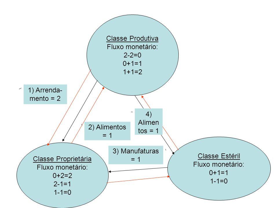 Classe Produtiva Fluxo monetário: 2-2=0 0+1=1 1+1=2 Classe Proprietária Fluxo monetário: 0+2=2 2-1=1 1-1=0 Classe Estéril Fluxo monetário: 0+1=1 1-1=0