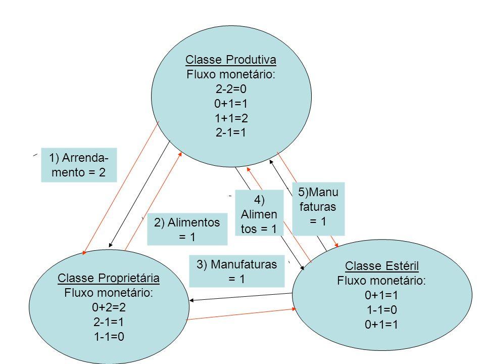 Classe Produtiva Fluxo monetário: 2-2=0 0+1=1 1+1=2 2-1=1 1+1=2 Classe Proprietária Fluxo monetário: 0+2=2 2-1=1 1-1=0 Classe Estéril Fluxo monetário: 0+1=1 1-1=0 0+1=1 1-1=0 1) Arrenda- mento = 2 2) Alimentos = 1 3) Manufaturas = 1 4) Alimen tos = 1 5)Manu faturas = 1 6) MP =1