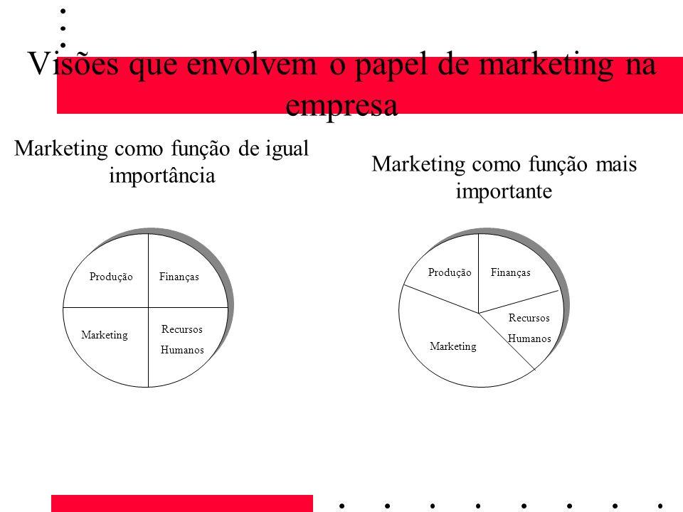 Visões que envolvem o papel de marketing na empresa ProduçãoFinanças Marketing Recursos Humanos Marketing ProduçãoFinanças Recursos Humanos Marketing