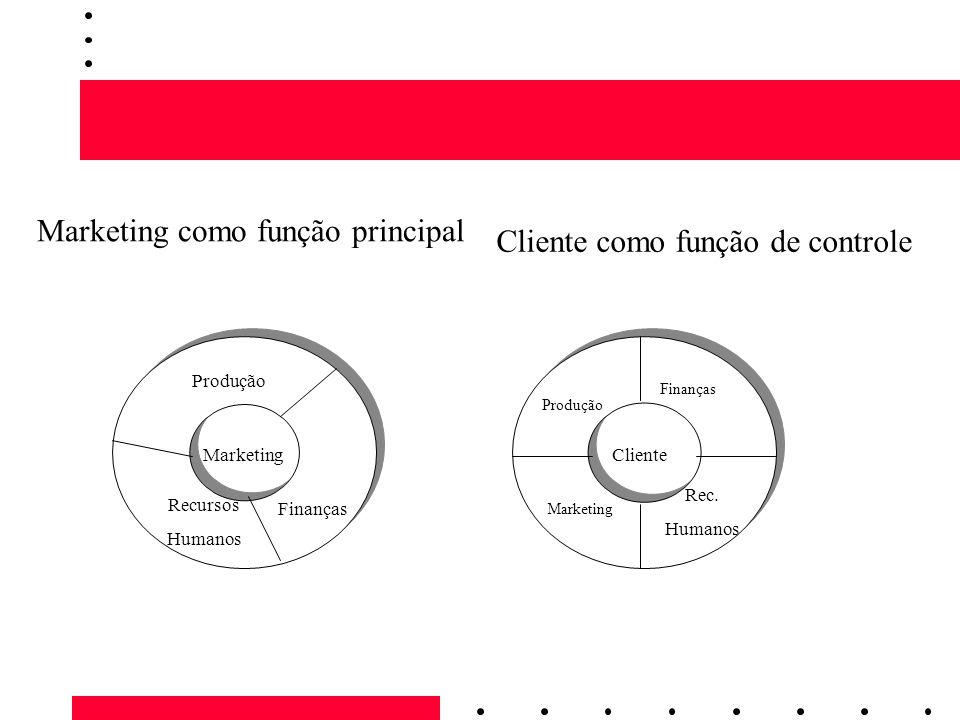 ClienteMarketing Produção Finanças Recursos Humanos Finanças Rec. Humanos Produção Marketing Marketing como função principal Cliente como função de co