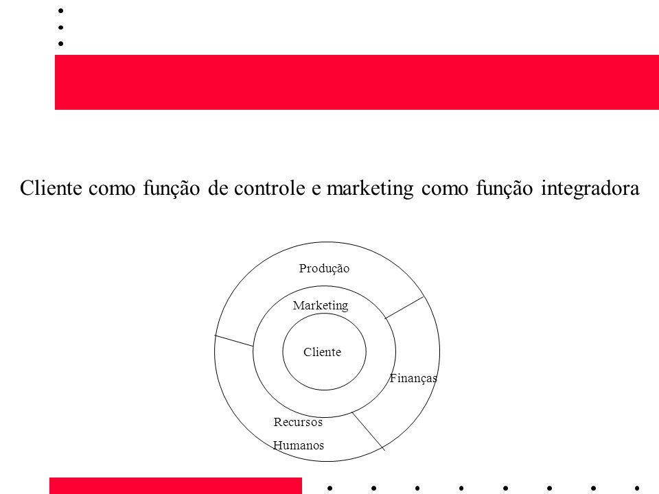 Cliente como função de controle e marketing como função integradora Cliente Marketing Produção Recursos Humanos Finanças