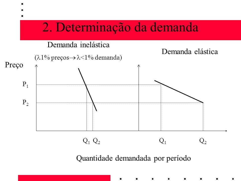 2. Determinação da demanda Preço Quantidade demandada por período P1P1 P2P2 Q1Q1 Q1Q1 Q2Q2 Q2Q2 Demanda inelástica ( 1% preços <1% demanda) Demanda el