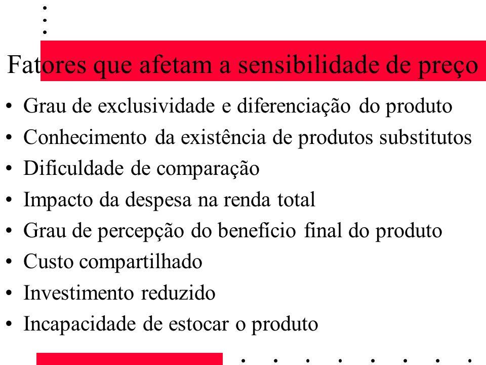 Fatores que afetam a sensibilidade de preço Grau de exclusividade e diferenciação do produto Conhecimento da existência de produtos substitutos Dificu