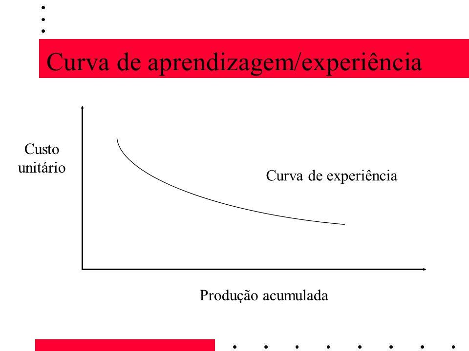 Curva de aprendizagem/experiência Produção acumulada Custo unitário Curva de experiência