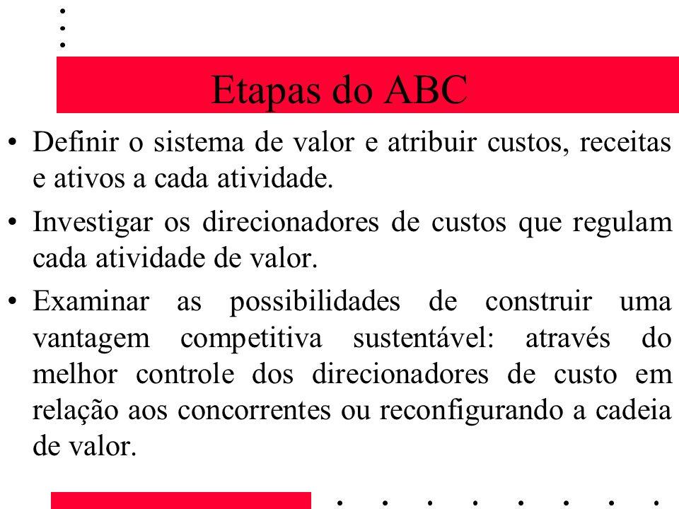 Etapas do ABC Definir o sistema de valor e atribuir custos, receitas e ativos a cada atividade. Investigar os direcionadores de custos que regulam cad