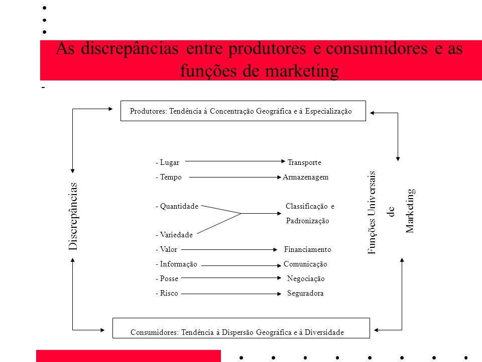 As discrepâncias entre produtores e consumidores e as funções de marketing - Produtores: Tendência à Concentração Geográfica e à Especialização - Luga