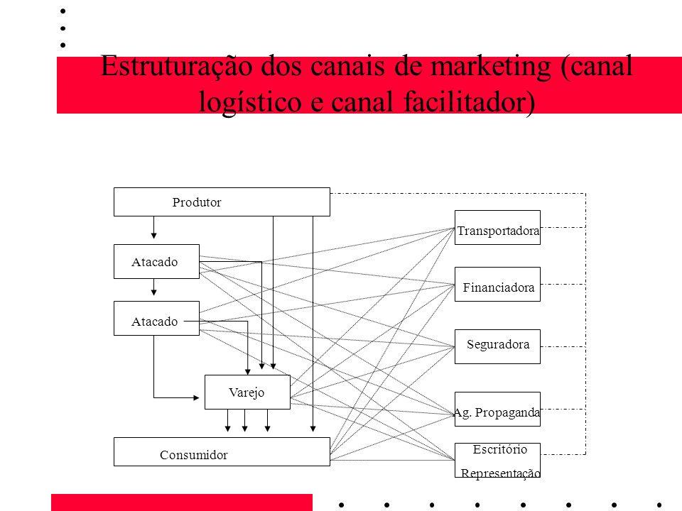 Estruturação dos canais de marketing (canal logístico e canal facilitador) Produtor Consumidor Varejo Atacado Transportadora Financiadora Seguradora A