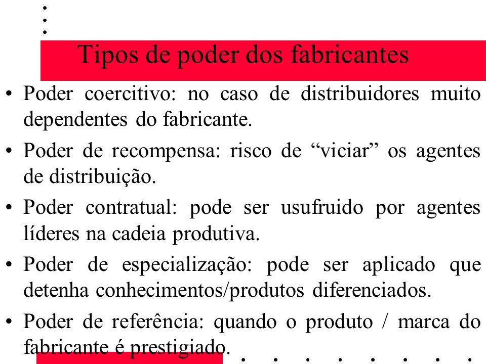 Tipos de poder dos fabricantes Poder coercitivo: no caso de distribuidores muito dependentes do fabricante. Poder de recompensa: risco de viciar os ag