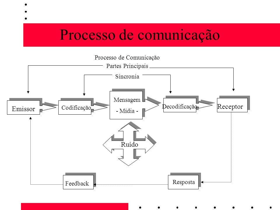 Processo de comunicação Feedback Resposta Ruído Emissor Codificação Mensagem - Mídia - Decodificação Receptor Partes Principais Sincronia Processo de