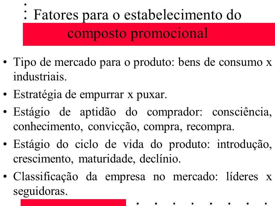 Fatores para o estabelecimento do composto promocional Tipo de mercado para o produto: bens de consumo x industriais. Estratégia de empurrar x puxar.