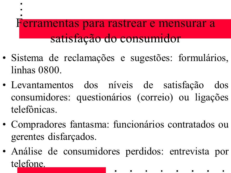 Ferramentas para rastrear e mensurar a satisfação do consumidor Sistema de reclamações e sugestões: formulários, linhas 0800. Levantamentos dos níveis