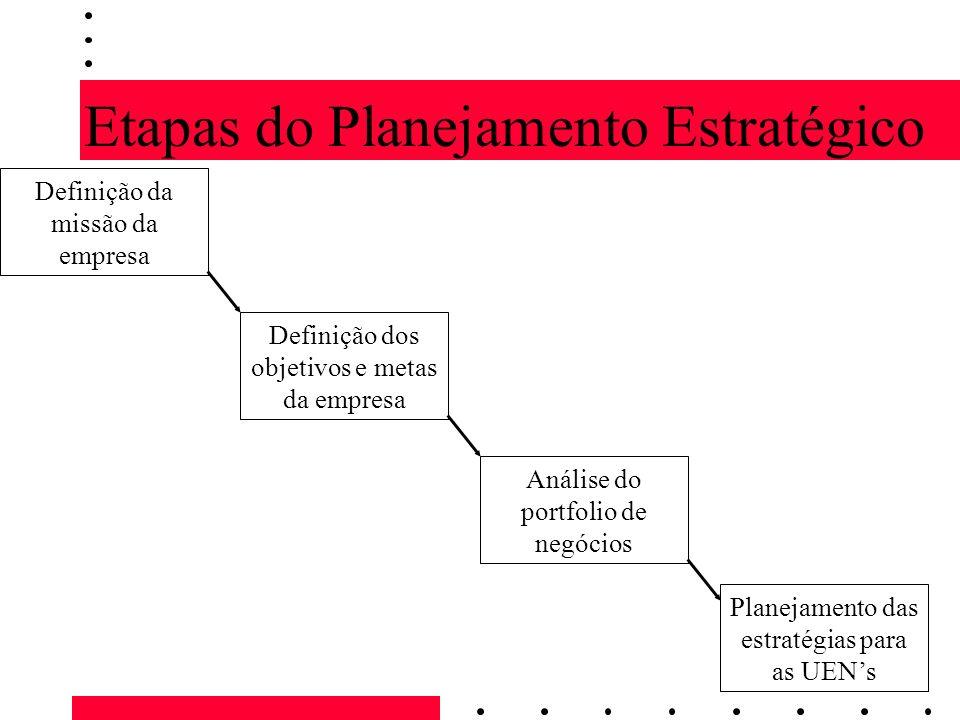 Etapas do Planejamento Estratégico Definição da missão da empresa Definição dos objetivos e metas da empresa Análise do portfolio de negócios Planejam