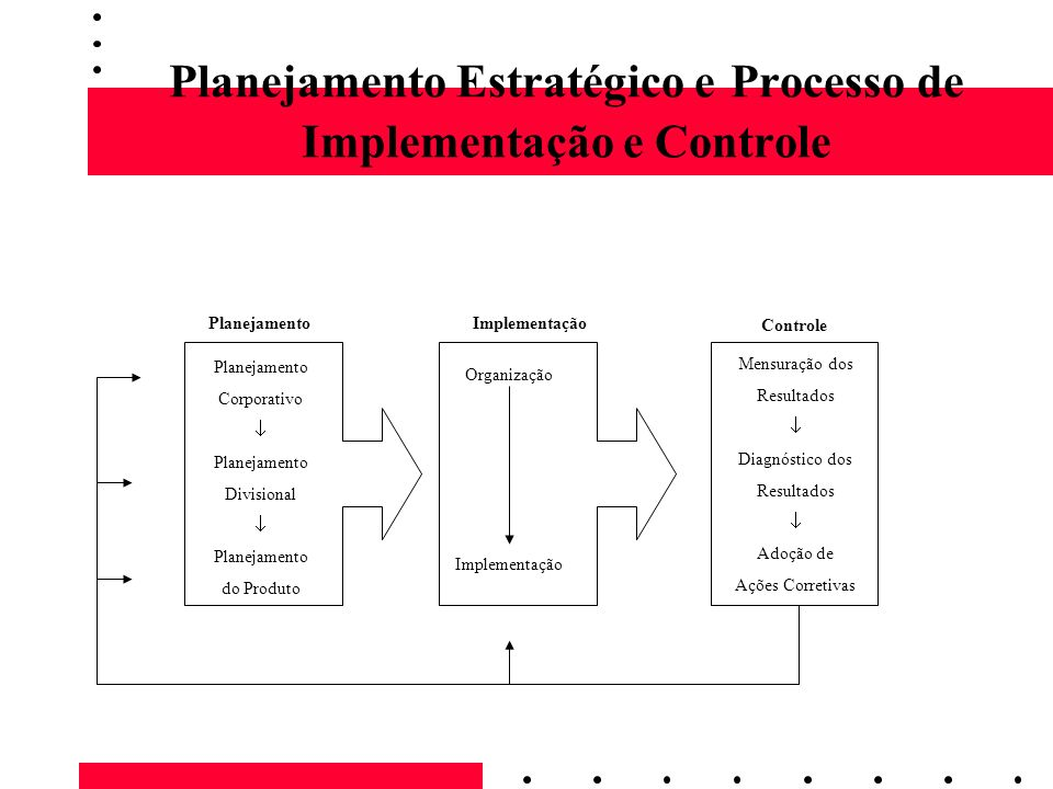 Planejamento Estratégico e Processo de Implementação e Controle PlanejamentoImplementação Controle Planejamento Corporativo Planejamento Divisional Pl