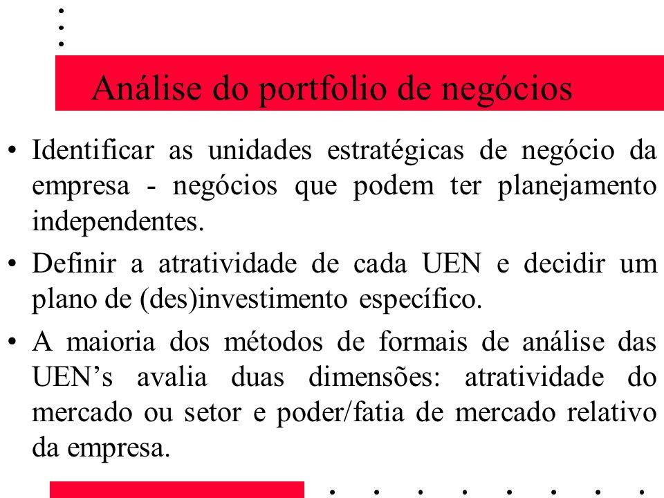 Análise do portfolio de negócios Identificar as unidades estratégicas de negócio da empresa - negócios que podem ter planejamento independentes. Defin