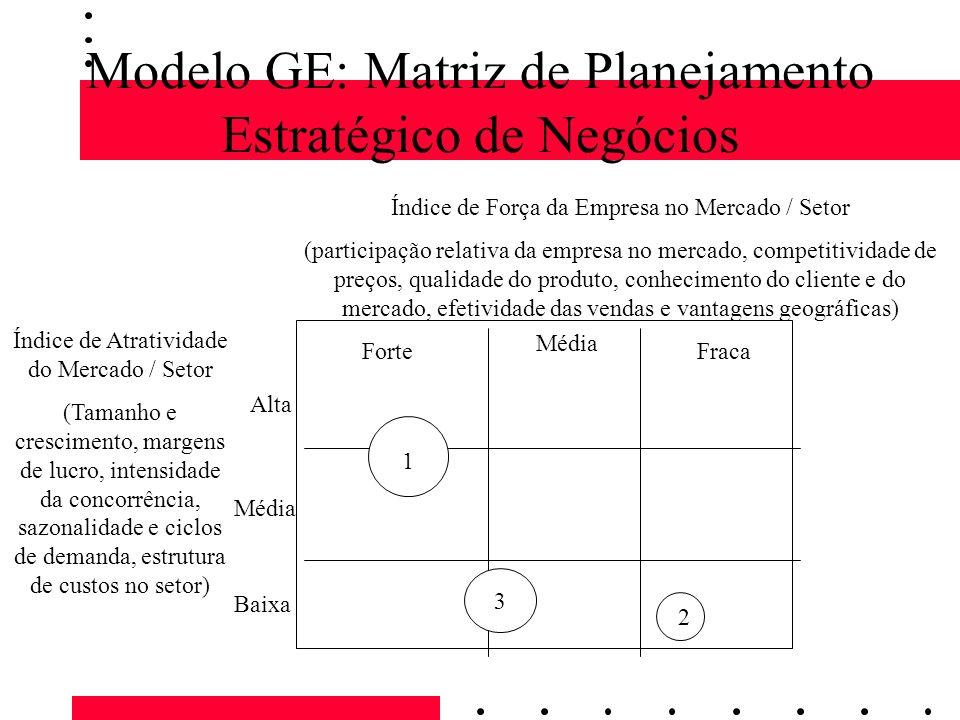 Modelo GE: Matriz de Planejamento Estratégico de Negócios Forte Média Fraca Alta Média Baixa Índice de Atratividade do Mercado / Setor (Tamanho e cres