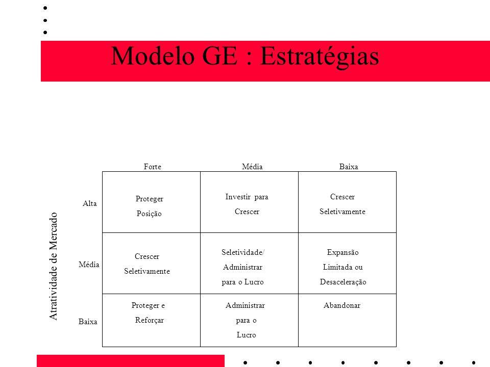 Modelo GE : Estratégias ForteMédiaBaixa Alta Média Baixa Atratividade de Mercado Proteger Posição Crescer Seletivamente Proteger e Reforçar Investir p