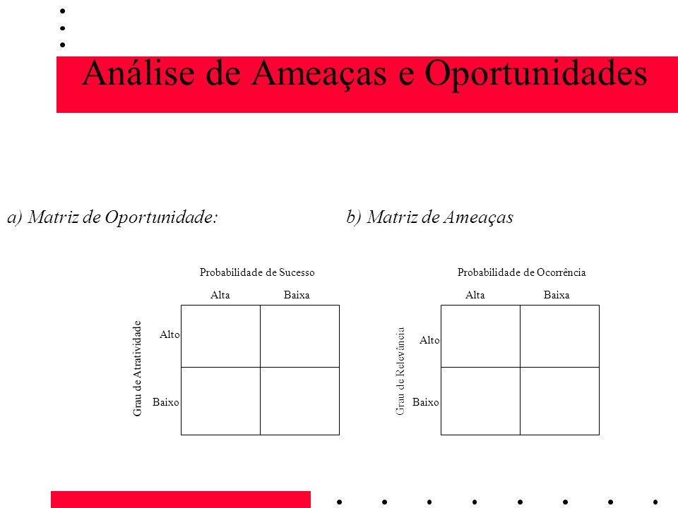 Análise de Ameaças e Oportunidades a) Matriz de Oportunidade: b) Matriz de Ameaças AltaBaixa Alto Baixo Probabilidade de Sucesso Grau de Atratividade