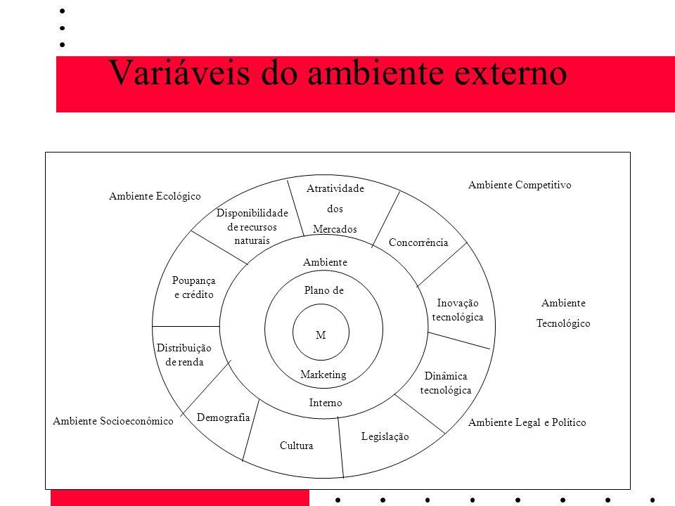 Variáveis do ambiente externo M Plano de Marketing Ambiente Interno Atratividade dos Mercados Concorrência Inovação tecnológica Dinâmica tecnológica L