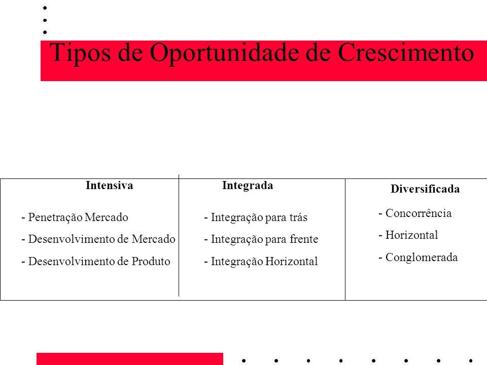 Tipos de Oportunidade de Crescimento IntensivaIntegrada Diversificada - Penetração Mercado - Desenvolvimento de Mercado - Desenvolvimento de Produto -