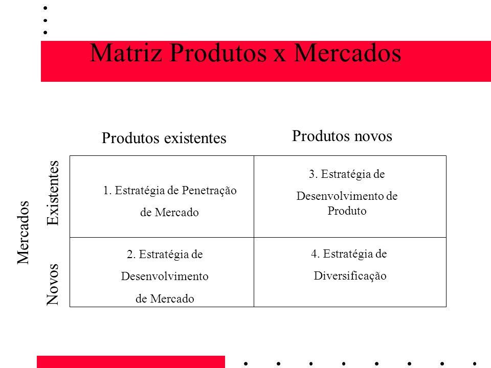Matriz Produtos x Mercados Mercados Novos Existentes 1. Estratégia de Penetração de Mercado 2. Estratégia de Desenvolvimento de Mercado 3. Estratégia