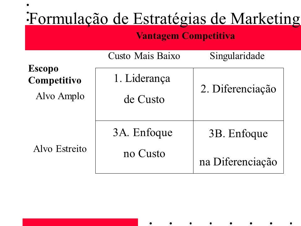Formulação de Estratégias de Marketing 1. Liderança de Custo 2. Diferenciação 3A. Enfoque no Custo 3B. Enfoque na Diferenciação Vantagem Competitiva C