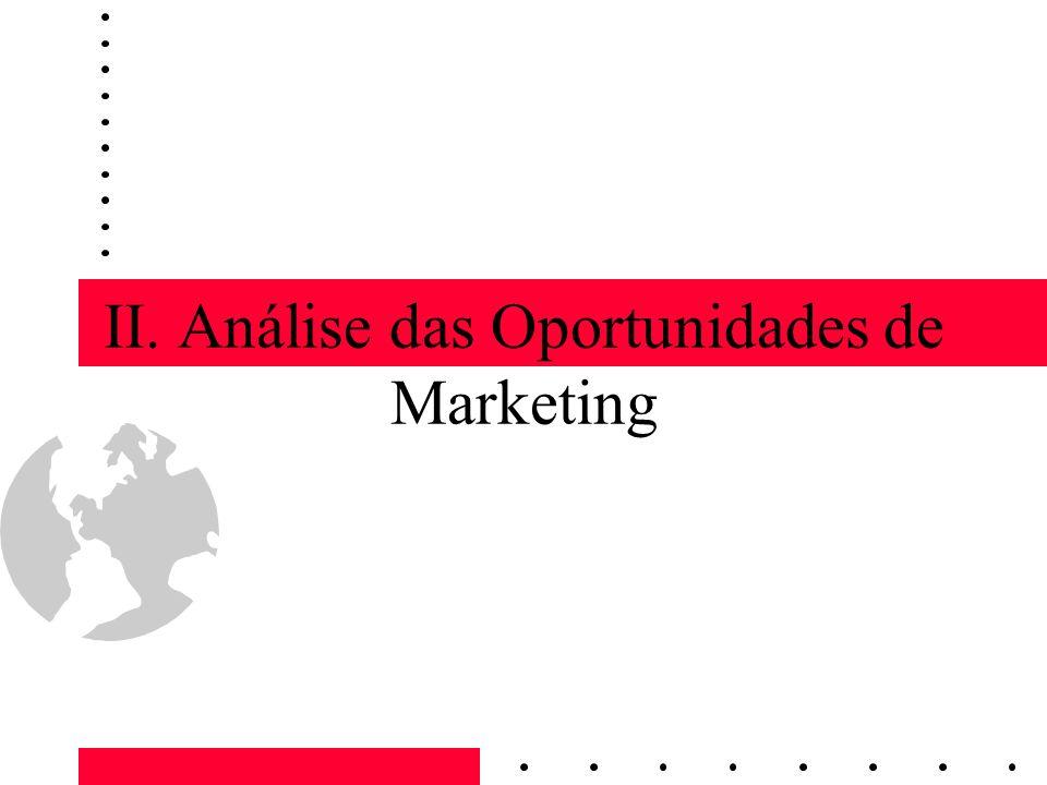 II. Análise das Oportunidades de Marketing
