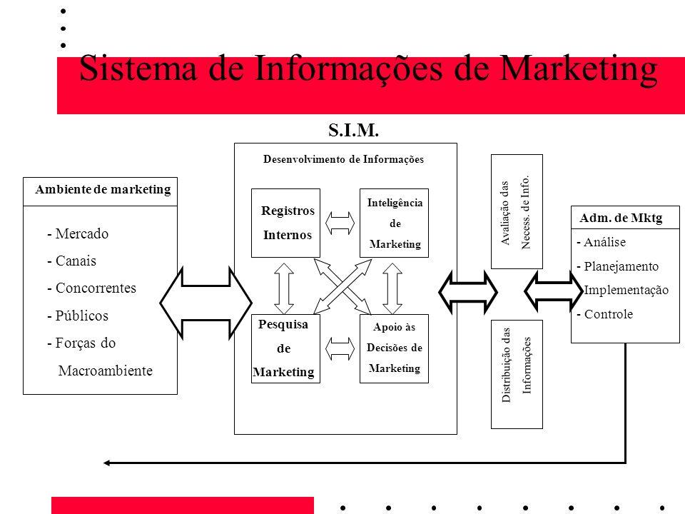 Sistema de Informações de Marketing S.I.M. Desenvolvimento de Informações Registros Internos Inteligência de Marketing Pesquisa de Marketing Apoio às