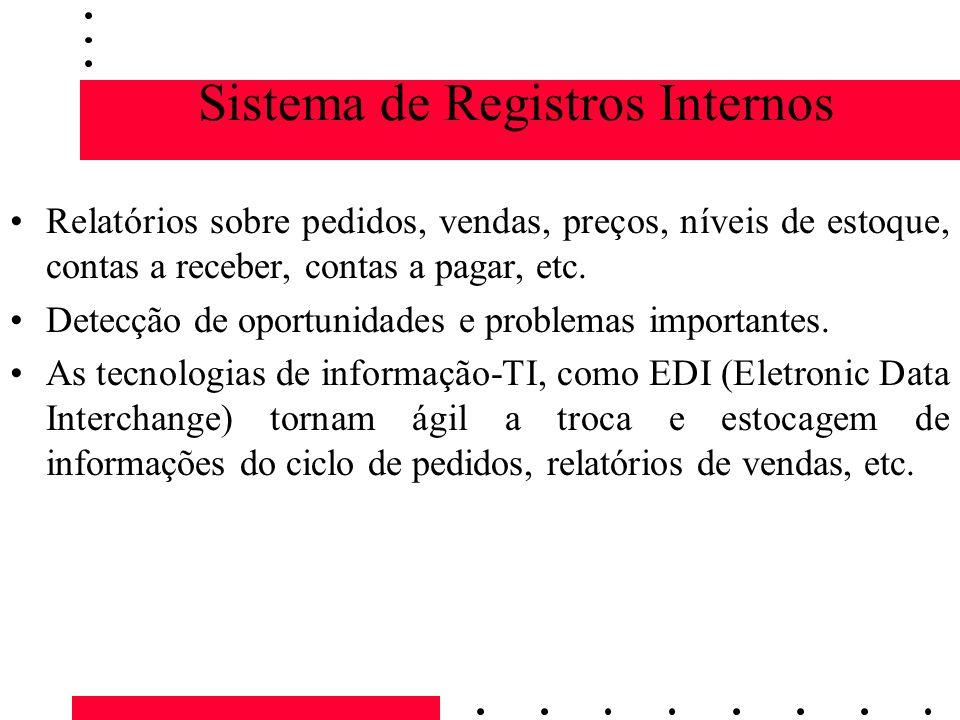 Sistema de Registros Internos Relatórios sobre pedidos, vendas, preços, níveis de estoque, contas a receber, contas a pagar, etc. Detecção de oportuni
