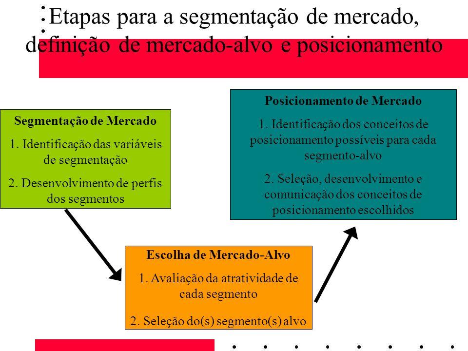 Etapas para a segmentação de mercado, definição de mercado-alvo e posicionamento Segmentação de Mercado 1. Identificação das variáveis de segmentação