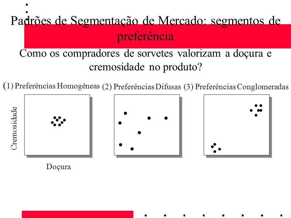 Padrões de Segmentação de Mercado: segmentos de preferência ( 1) Preferências Homogêneas Cremosidade Doçura Como os compradores de sorvetes valorizam