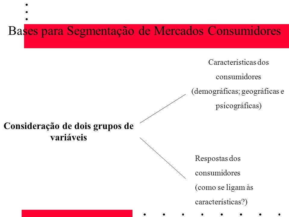 Bases para Segmentação de Mercados Consumidores Características dos consumidores (demográficas; geográficas e psicográficas) Respostas dos consumidore