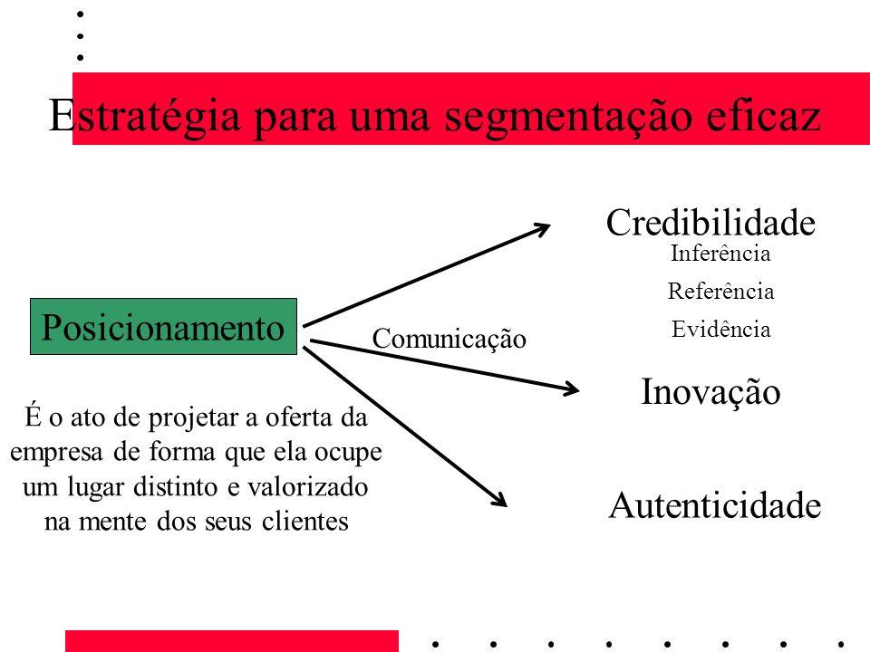 Estratégia para uma segmentação eficaz Posicionamento Credibilidade Inovação Comunicação É o ato de projetar a oferta da empresa de forma que ela ocup