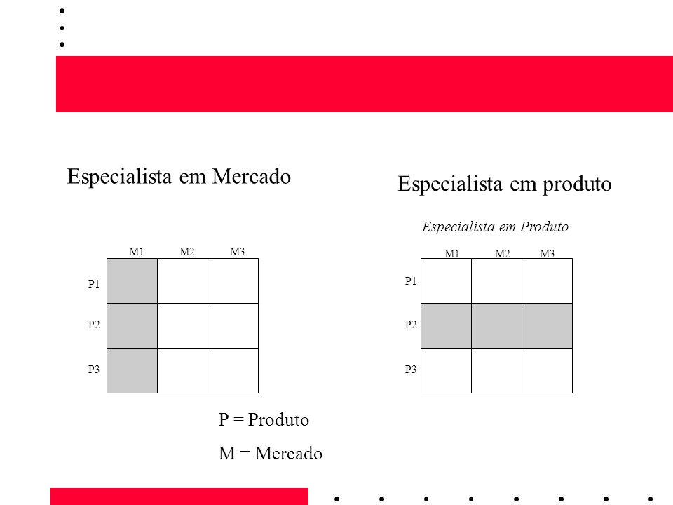 Especialista em Produto M1M2M3 P1 P2 P3 P = Produto M = Mercado M1M2M3 P1 P2 P3 Especialista em Mercado Especialista em produto
