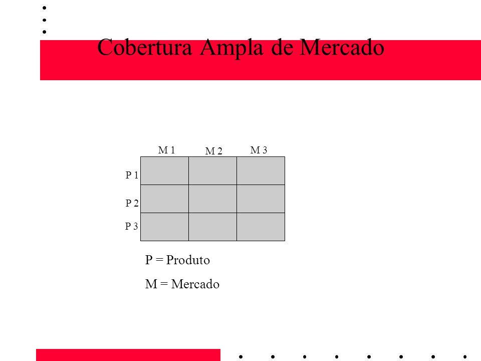 Cobertura Ampla de Mercado M 1 M 2 M 3 P 1 P 2 P 3 P = Produto M = Mercado