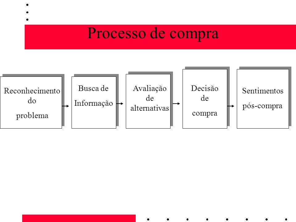 Processo de compra Reconhecimento do problema Busca de Informação Avaliação de alternativas Decisão de compra Sentimentos pós-compra