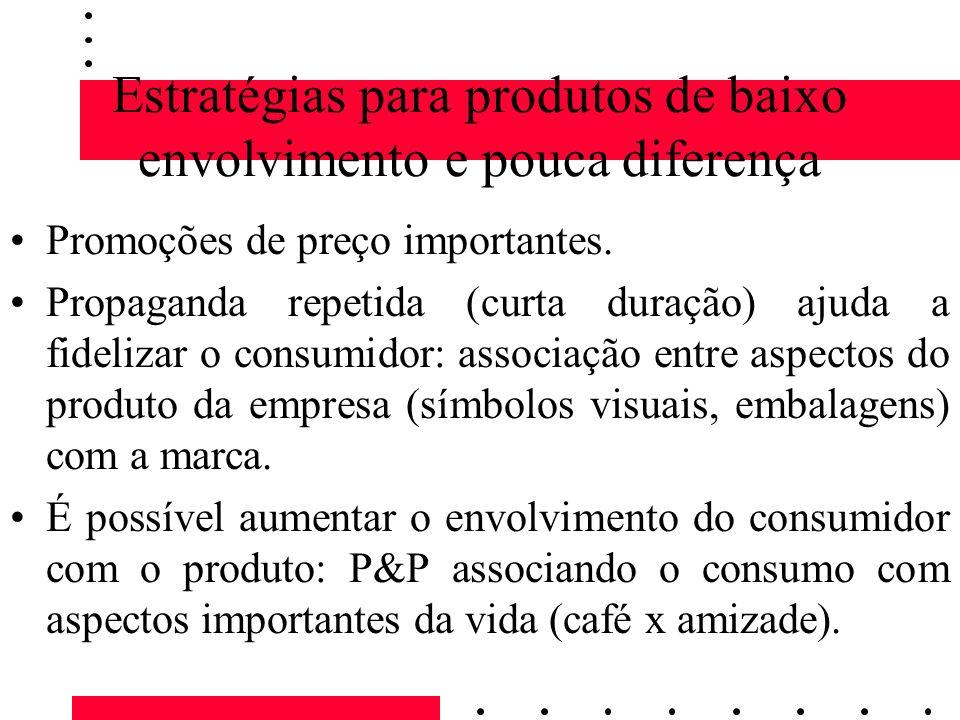 Estratégias para produtos de baixo envolvimento e pouca diferença Promoções de preço importantes. Propaganda repetida (curta duração) ajuda a fideliza
