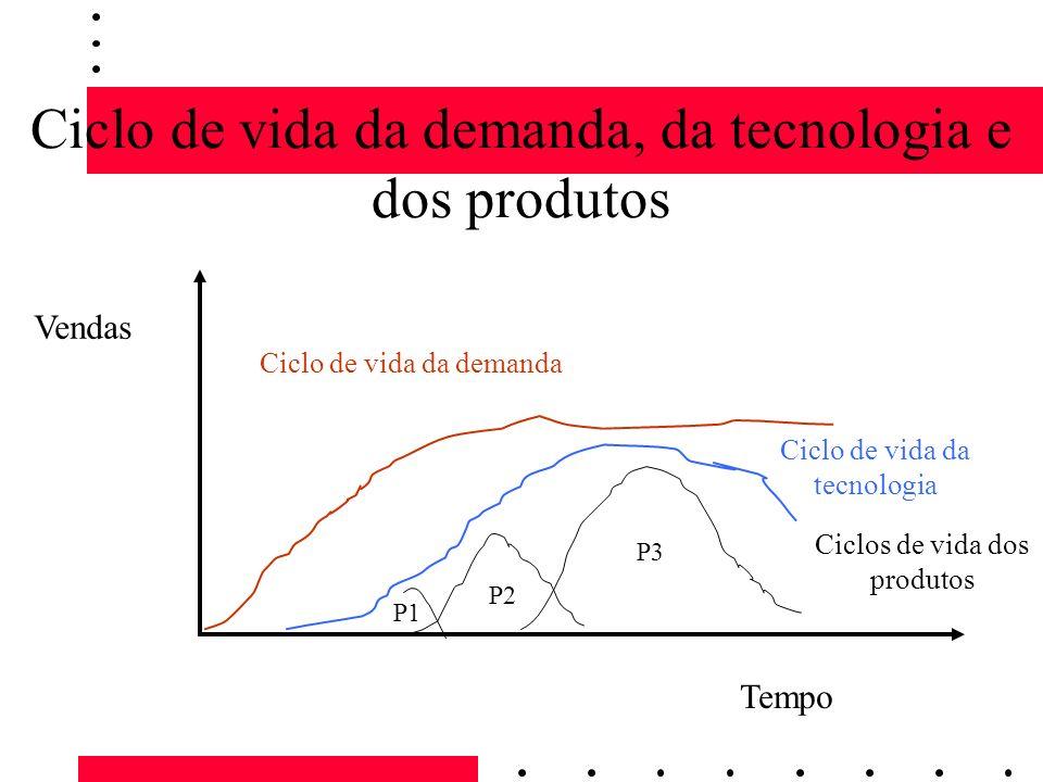 Ciclo de vida da demanda, da tecnologia e dos produtos Vendas Tempo Ciclo de vida da tecnologia Ciclo de vida da demanda Ciclos de vida dos produtos P