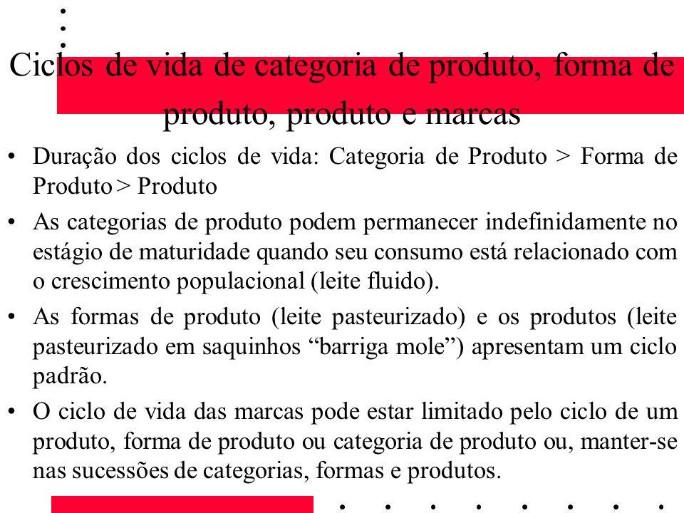 Ciclos de vida de categoria de produto, forma de produto, produto e marcas Duração dos ciclos de vida: Categoria de Produto > Forma de Produto > Produ