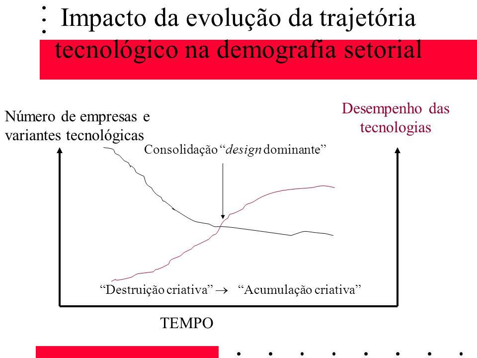 Impacto da evolução da trajetória tecnológico na demografia setorial Número de empresas e variantes tecnológicas Consolidação design dominante TEMPO D