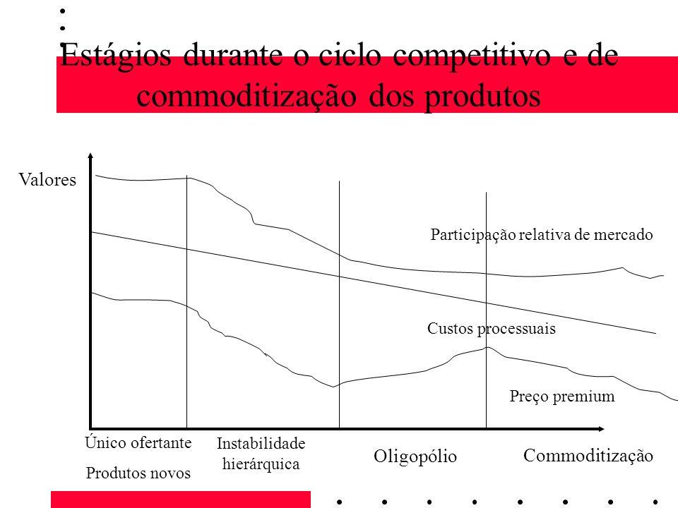 Estágios durante o ciclo competitivo e de commoditização dos produtos Valores Único ofertante Produtos novos Instabilidade hierárquica Oligopólio Comm