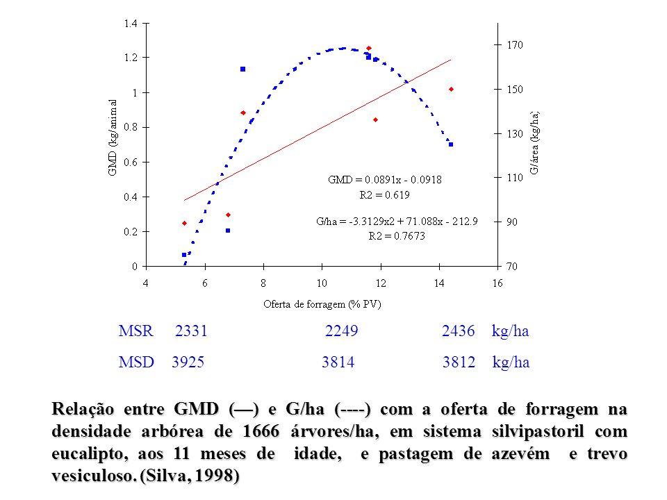 Relação entre GMD () e G/ha (----) com a oferta de forragem na densidade arbórea de 1666 árvores/ha, em sistema silvipastoril com eucalipto, aos 11 me