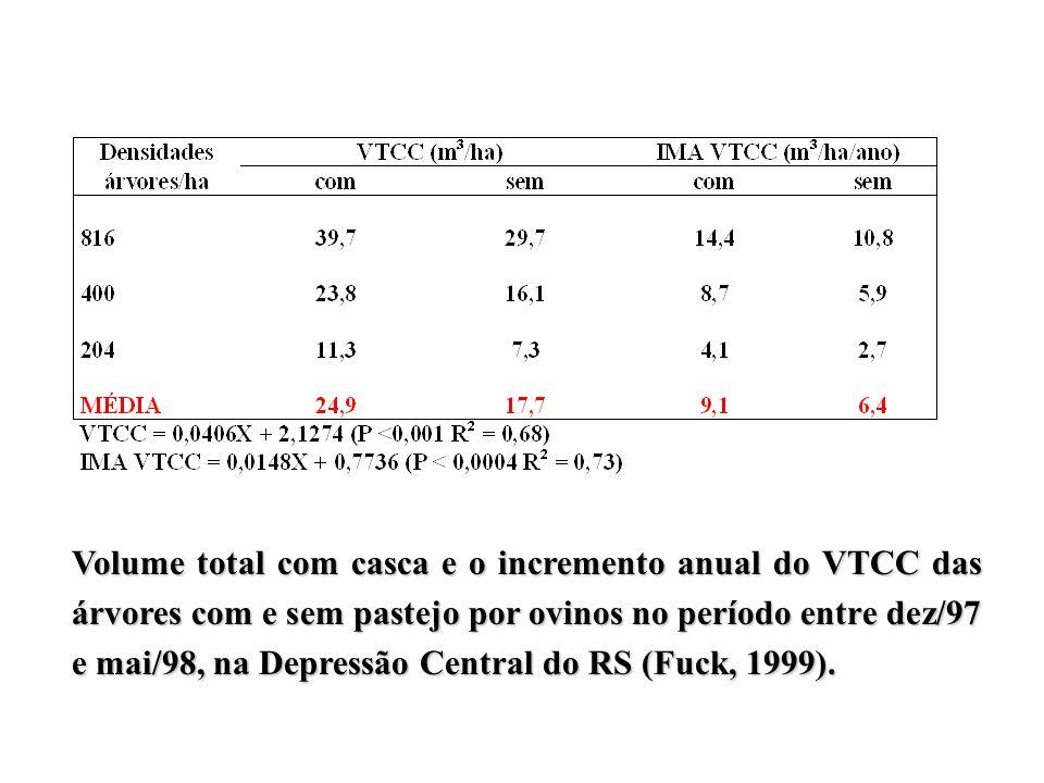Volume total com casca e o incremento anual do VTCC das árvores com e sem pastejo por ovinos no período entre dez/97 e mai/98, na Depressão Central do