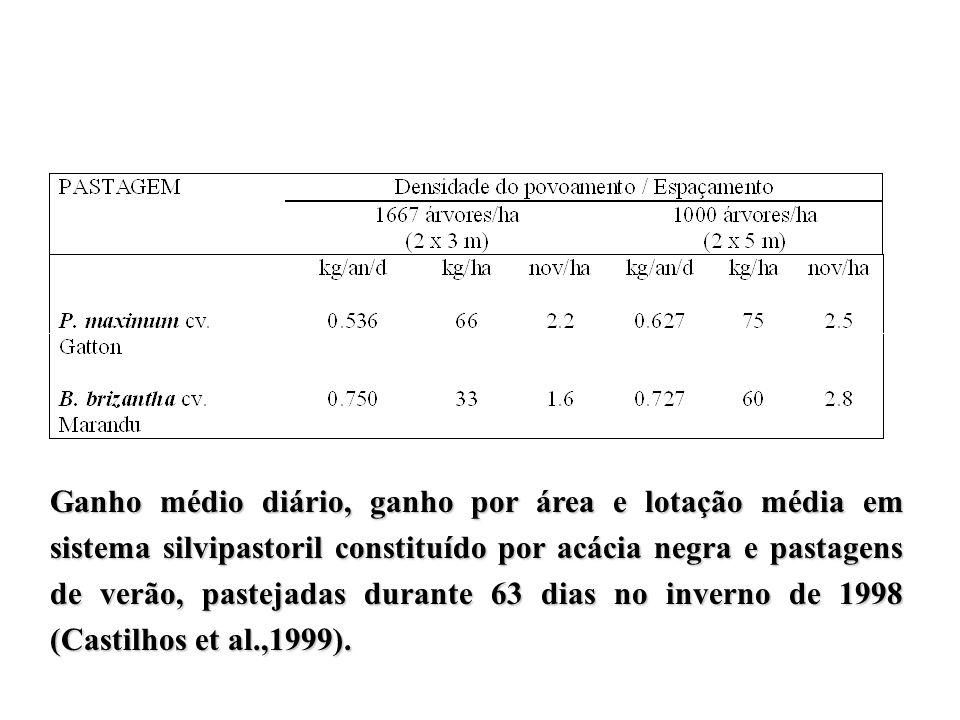 Ganho médio diário, ganho por área e lotação média em sistema silvipastoril constituído por acácia negra e pastagens de verão, pastejadas durante 63 d