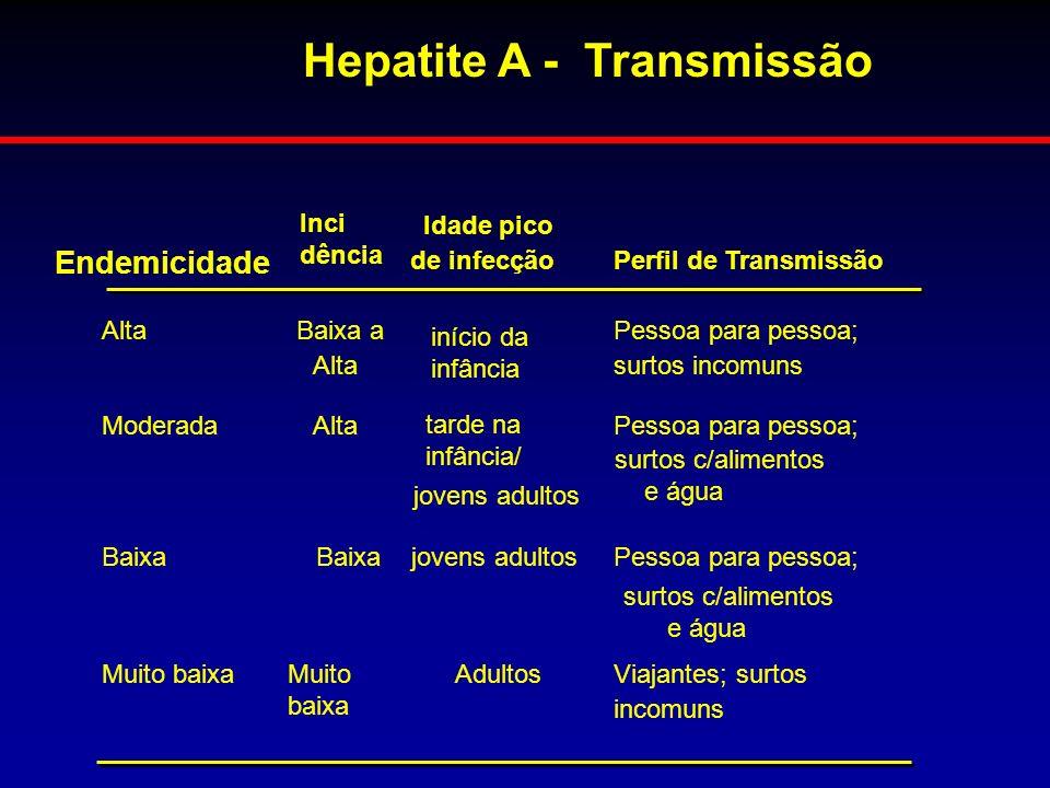 Endemicidade Inci dência Idade pico de infecçãoPerfil de Transmissão AltaBaixa a Alta início da infância Pessoa para pessoa; surtos incomuns ModeradaA